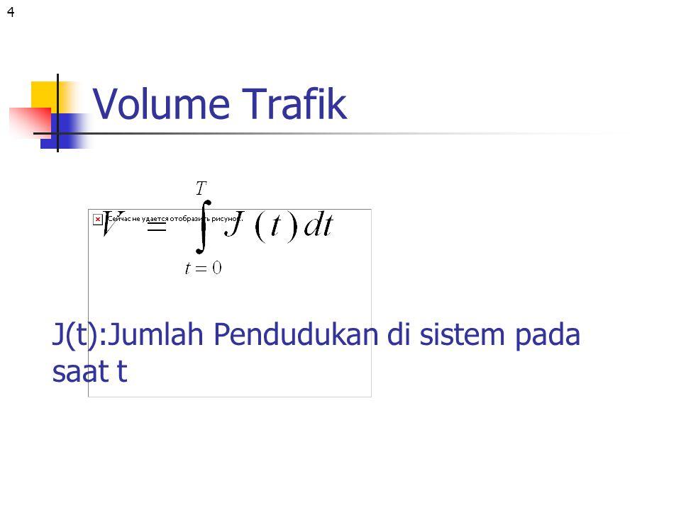 5 contoh Jumlah pendudukan t 1 2 3 4 5 t1t2T D(t):Jumlah panggilan yang telah datang sampai saat t B(t):Jumlah pendudukan yang telah berakhir J(t)=D(t)-B(t)