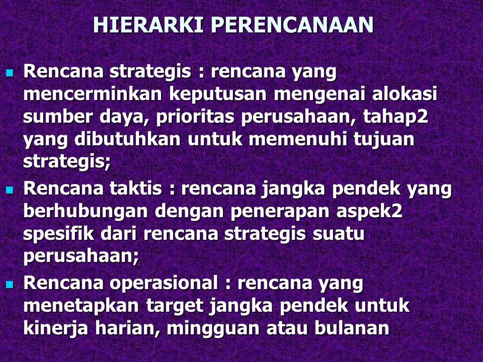HIERARKI PERENCANAAN Rencana strategis : rencana yang mencerminkan keputusan mengenai alokasi sumber daya, prioritas perusahaan, tahap2 yang dibutuhkan untuk memenuhi tujuan strategis; Rencana strategis : rencana yang mencerminkan keputusan mengenai alokasi sumber daya, prioritas perusahaan, tahap2 yang dibutuhkan untuk memenuhi tujuan strategis; Rencana taktis : rencana jangka pendek yang berhubungan dengan penerapan aspek2 spesifik dari rencana strategis suatu perusahaan; Rencana taktis : rencana jangka pendek yang berhubungan dengan penerapan aspek2 spesifik dari rencana strategis suatu perusahaan; Rencana operasional : rencana yang menetapkan target jangka pendek untuk kinerja harian, mingguan atau bulanan Rencana operasional : rencana yang menetapkan target jangka pendek untuk kinerja harian, mingguan atau bulanan