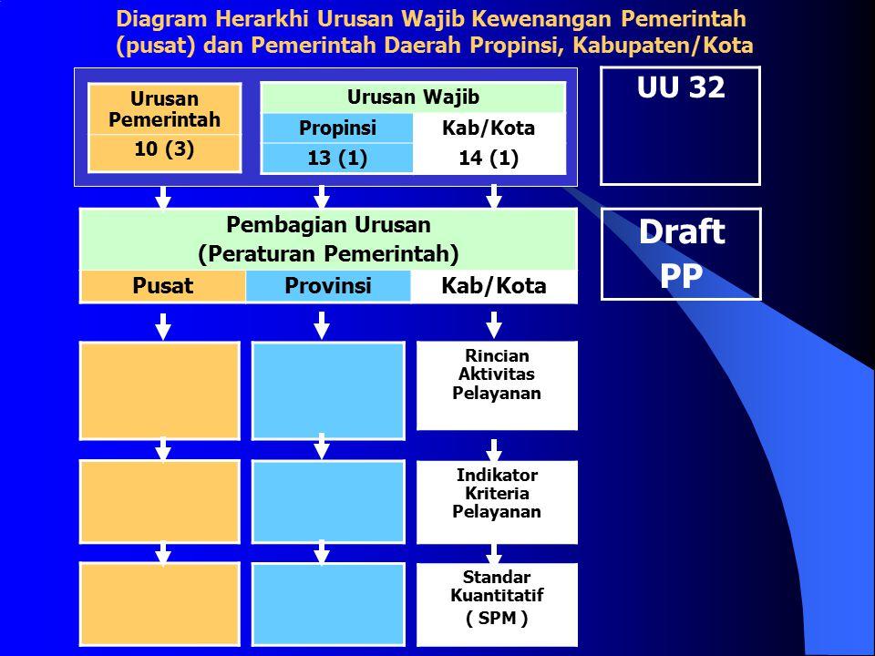 Urusan Pemerintah 10 (3) Urusan Wajib PropinsiKab/Kota 13 (1)14 (1) Pembagian Urusan (Peraturan Pemerintah) PusatProvinsiKab/Kota Rincian Aktivitas Pe