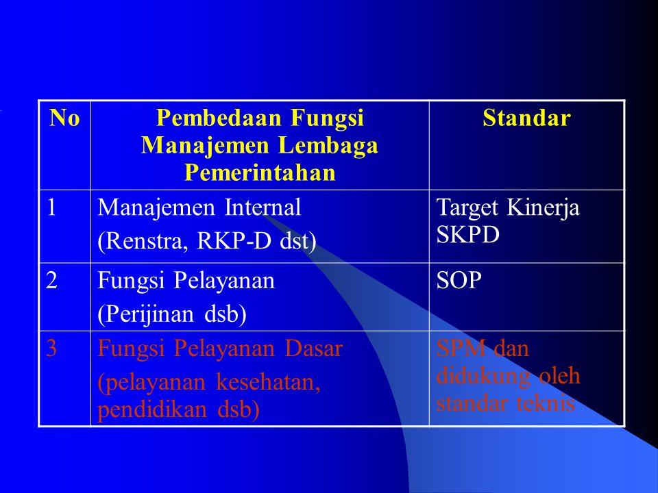 NoPembedaan Fungsi Manajemen Lembaga Pemerintahan Standar 1Manajemen Internal (Renstra, RKP-D dst) Target Kinerja SKPD 2Fungsi Pelayanan (Perijinan ds