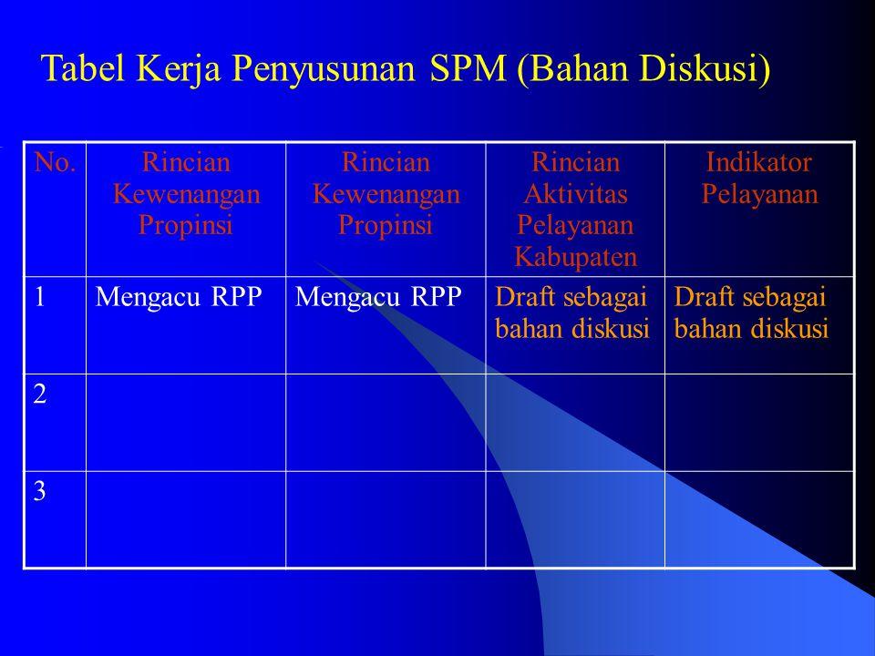 No.Rincian Kewenangan Propinsi Rincian Aktivitas Pelayanan Kabupaten Indikator Pelayanan 1Mengacu RPP Draft sebagai bahan diskusi 2 3 Tabel Kerja Peny