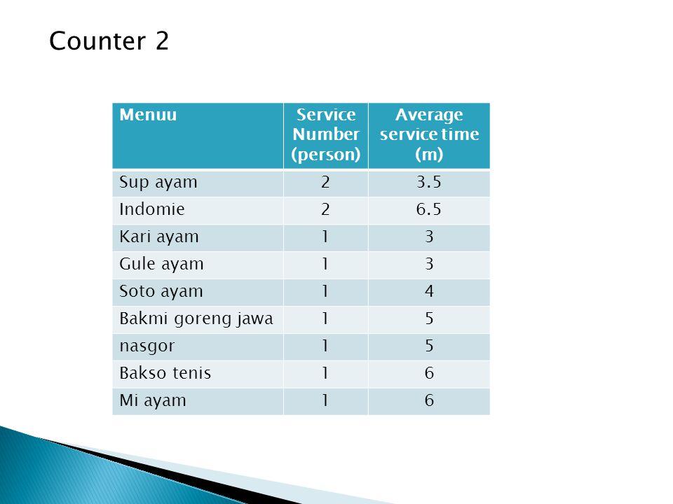 Counter 2 MenuuService Number (person) Average service time (m) Sup ayam23.5 Indomie26.5 Kari ayam13 Gule ayam13 Soto ayam14 Bakmi goreng jawa15 nasgor15 Bakso tenis16 Mi ayam16