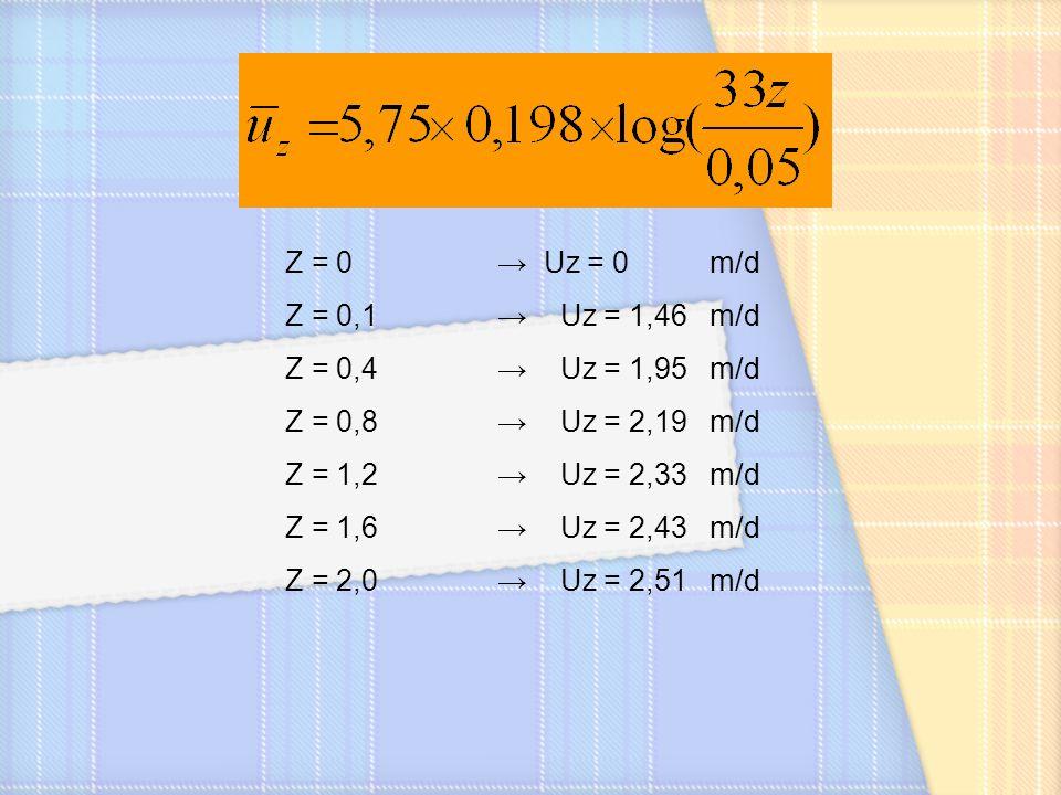 Z = 0 → Uz = 0 m/d Z = 0,1→ Uz = 1,46m/d Z = 0,4→ Uz = 1,95m/d Z = 0,8→ Uz = 2,19 m/d Z = 1,2→ Uz = 2,33m/d Z = 1,6→ Uz = 2,43 m/d Z = 2,0→ Uz = 2,51