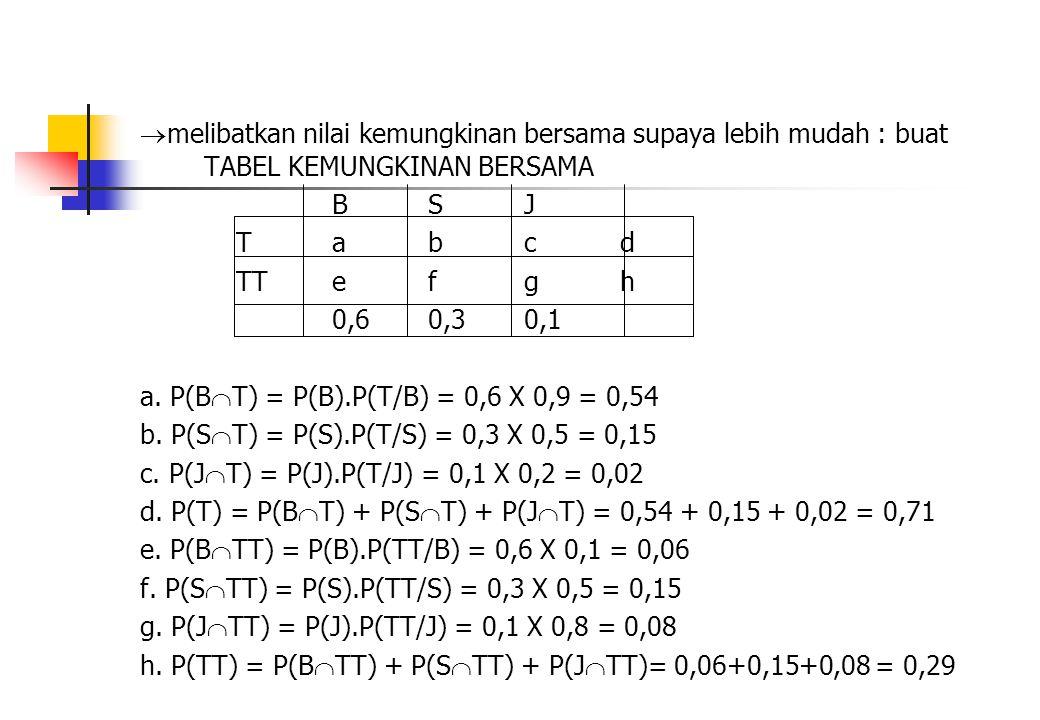  melibatkan nilai kemungkinan bersama supaya lebih mudah : buat TABEL KEMUNGKINAN BERSAMA BSJ Tabcd TTefgh 0,60,30,1 a. P(B  T) = P(B).P(T/B) = 0,6
