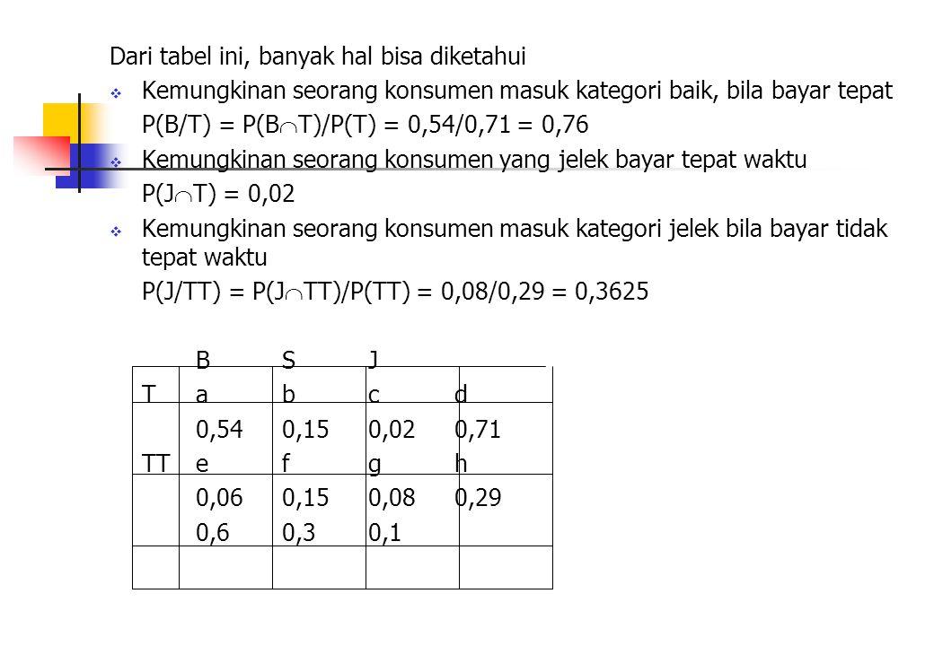 Dari tabel ini, banyak hal bisa diketahui  Kemungkinan seorang konsumen masuk kategori baik, bila bayar tepat P(B/T) = P(B  T)/P(T) = 0,54/0,71 = 0,