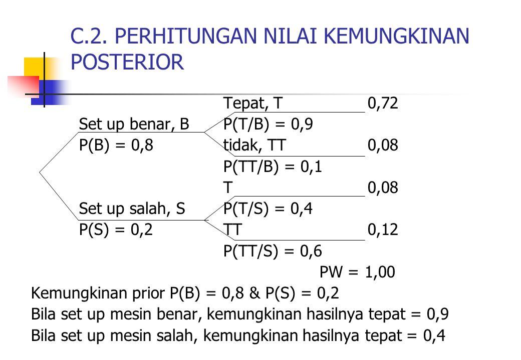 C.2. PERHITUNGAN NILAI KEMUNGKINAN POSTERIOR Tepat, T0,72 Set up benar, BP(T/B) = 0,9 P(B) = 0,8tidak, TT0,08 P(TT/B) = 0,1 T0,08 Set up salah, SP(T/S