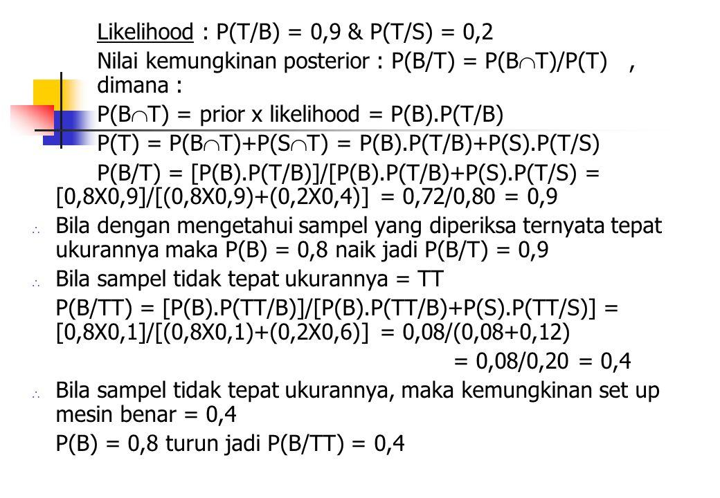 Likelihood : P(T/B) = 0,9 & P(T/S) = 0,2 Nilai kemungkinan posterior : P(B/T) = P(B  T)/P(T), dimana : P(B  T) = prior x likelihood = P(B).P(T/B) P(