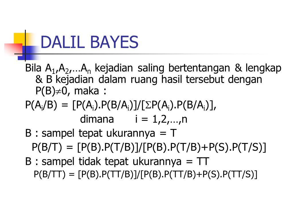 DALIL BAYES Bila A 1,A 2,…A n kejadian saling bertentangan & lengkap & B kejadian dalam ruang hasil tersebut dengan P(B)  0, maka : P(A i /B) = [P(A