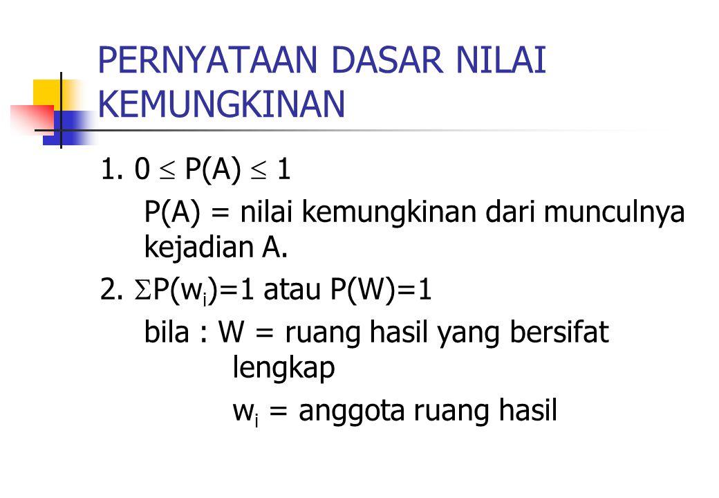PERNYATAAN DASAR NILAI KEMUNGKINAN 1. 0  P(A)  1 P(A) = nilai kemungkinan dari munculnya kejadian A. 2.  P(w i )=1 atau P(W)=1 bila : W = ruang has