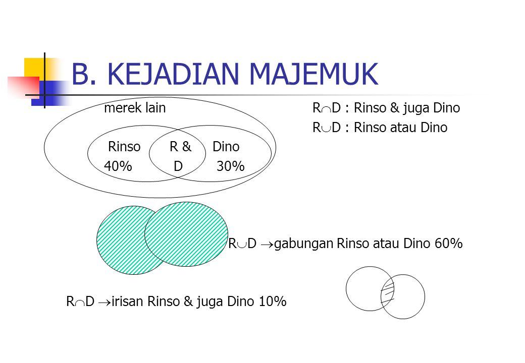 B. KEJADIAN MAJEMUK merek lain R  D : Rinso & juga Dino R  D : Rinso atau Dino Rinso R & Dino 40% D 30% R  D  gabungan Rinso atau Dino 60% R  D 