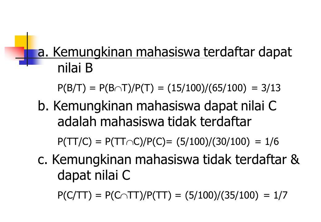 a. Kemungkinan mahasiswa terdaftar dapat nilai B P(B/T) = P(B  T)/P(T) = (15/100)/(65/100) = 3/13 b. Kemungkinan mahasiswa dapat nilai C adalah mahas