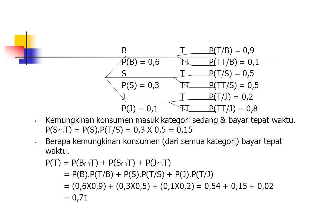 BTP(T/B) = 0,9 P(B) = 0,6TTP(TT/B) = 0,1 STP(T/S) = 0,5 P(S) = 0,3TTP(TT/S) = 0,5 JTP(T/J) = 0,2 P(J) = 0,1TTP(TT/J) = 0,8 Kemungkinan konsumen masuk