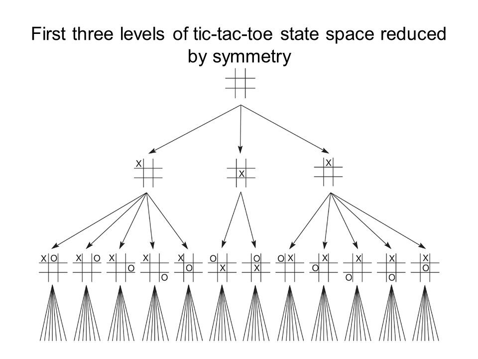 First three levels of tic-tac-toe state space reduced by symmetry