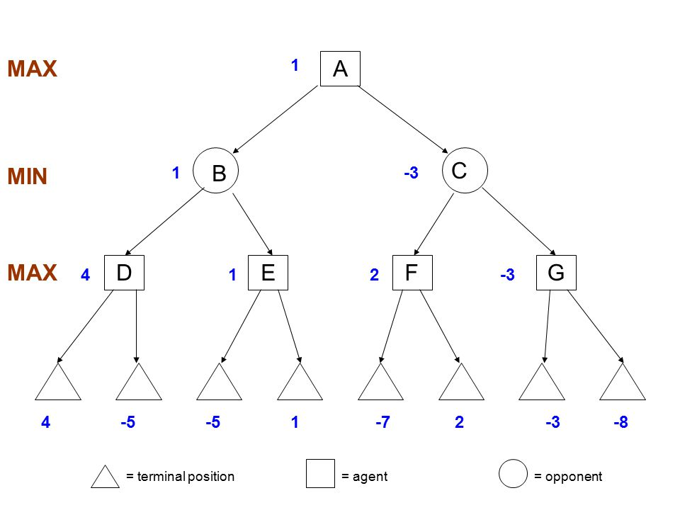 MAX MIN MAX = terminal position= agent= opponent DEFG 4-5 1-72-3-8 1 412-3 1 B C A