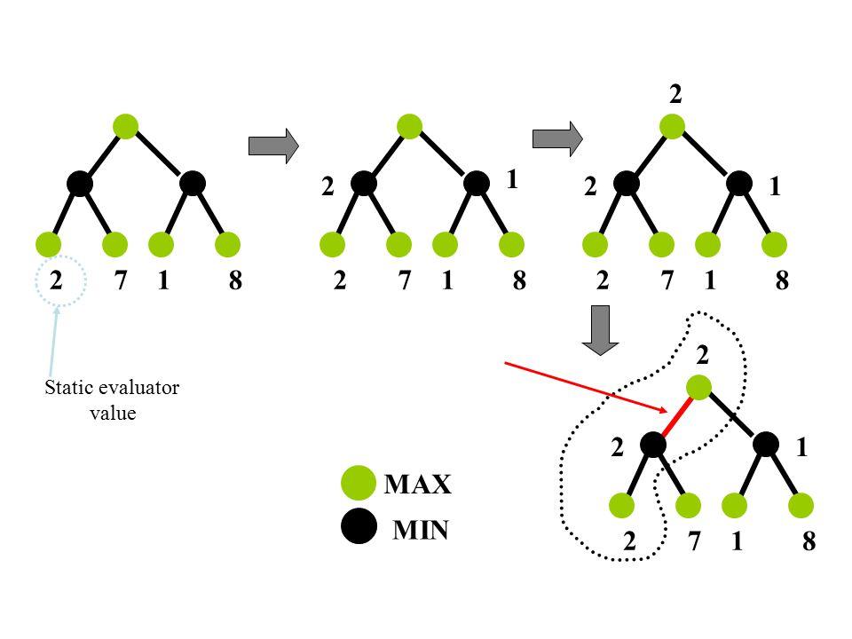 271 8 MAX MIN 271 8 2 1 271 8 21 2 271 8 21 2 Jalan yang dipilih oleh Minimax Static evaluator value