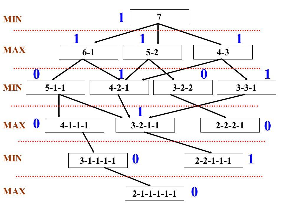 7 6-15-24-3 5-1-14-2-13-2-23-3-1 4-1-1-13-2-1-12-2-2-1 3-1-1-1-12-2-1-1-1 2-1-1-1-1-1 MIN MAX 0 1 0 0 0 1 0101 111 1