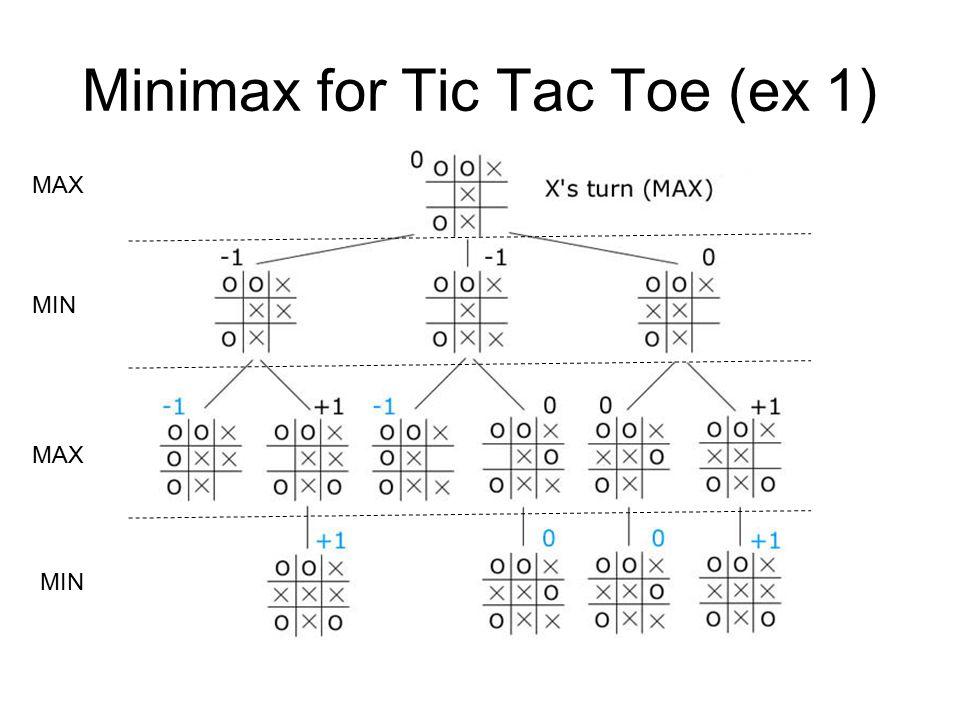 Minimax for Tic Tac Toe (ex 1) MIN MAX MIN MAX