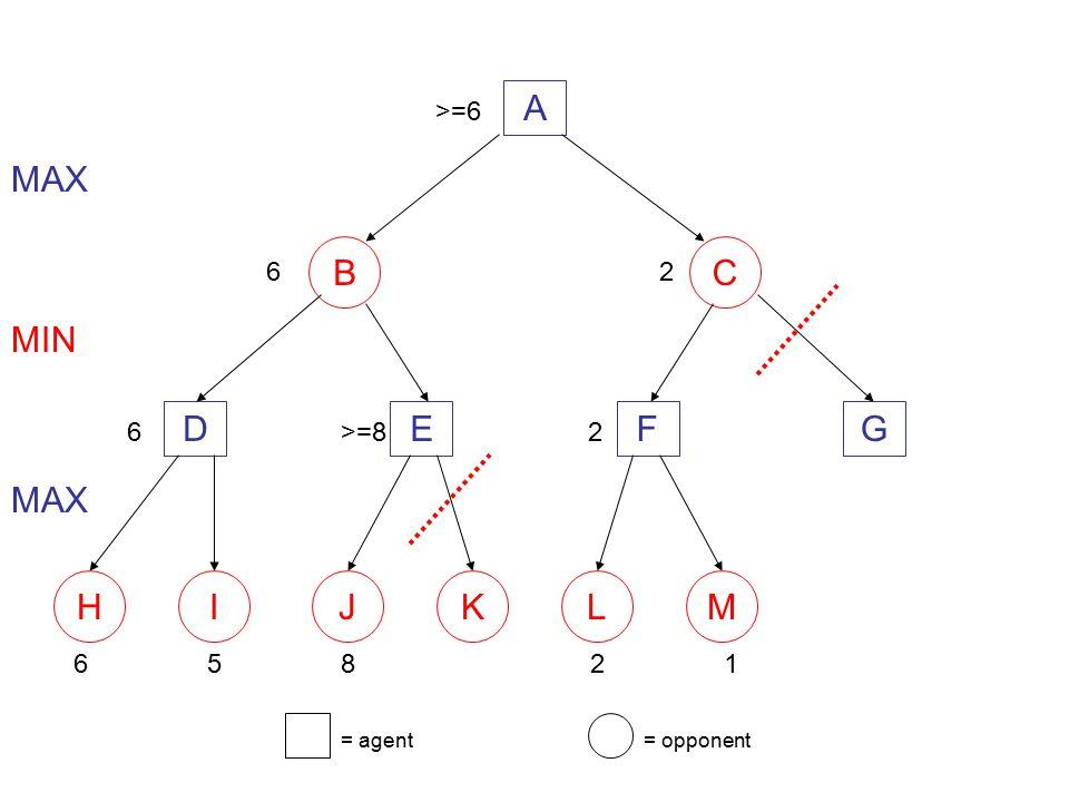 A BC DEFG 658 MAX MIN 6>=8 MAX 6 HIJKLM = agent= opponent 21 2 2 >=6