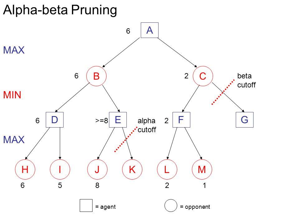 A BC DEFG 658 MAX MIN 6>=8 MAX 6 HIJKLM = agent= opponent 21 2 2 6 alpha cutoff beta cutoff Alpha-beta Pruning