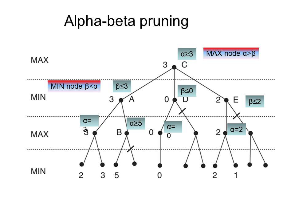 Alpha-beta pruning α=3α=3 β≤3 α≥5 MIN node β<α α=0α=0 β≤0 MAX node α>β α≥3 α=2 β≤2