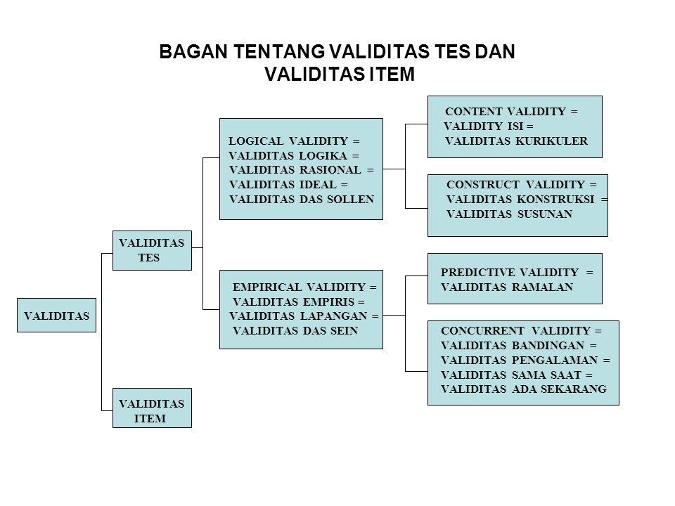 BAGAN TENTANG VALIDITAS TES DAN VALIDITAS ITEM CONTENT VALIDITY = VALIDITY ISI = LOGICAL VALIDITY = VALIDITAS KURIKULER VALIDITAS LOGIKA = VALIDITAS R