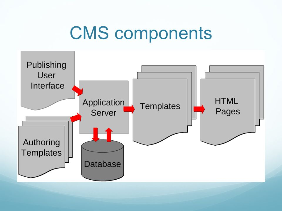 CMS components
