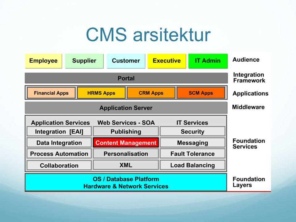 CMS arsitektur