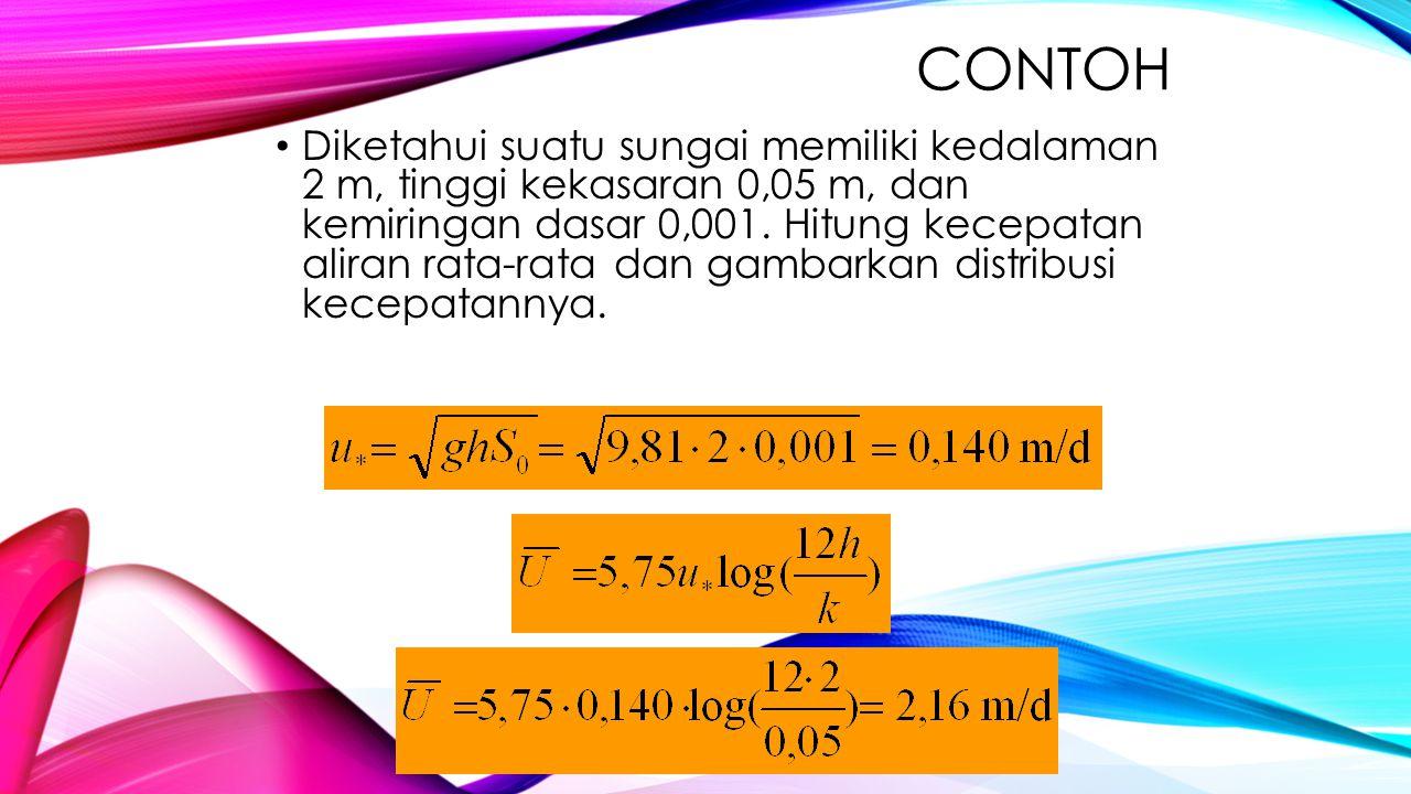 Z = 0 → Uz = 0 m/d Z = 0,1→ Uz = 1,46m/d Z = 0,4→ Uz = 1,95m/d Z = 0,8→ Uz = 2,19 m/d Z = 1,2→ Uz = 2,33m/d Z = 1,6→ Uz = 2,43 m/d Z = 2,0→ Uz = 2,51 m/d