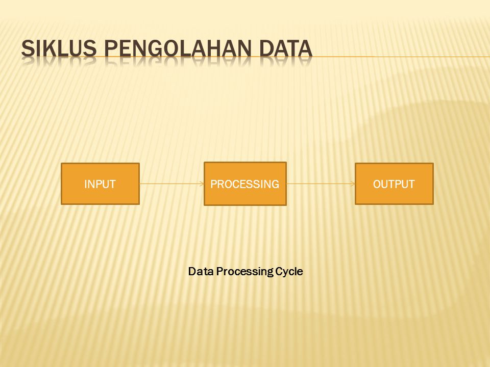 INPUT PROCESSING OUTPUT Data Processing Cycle