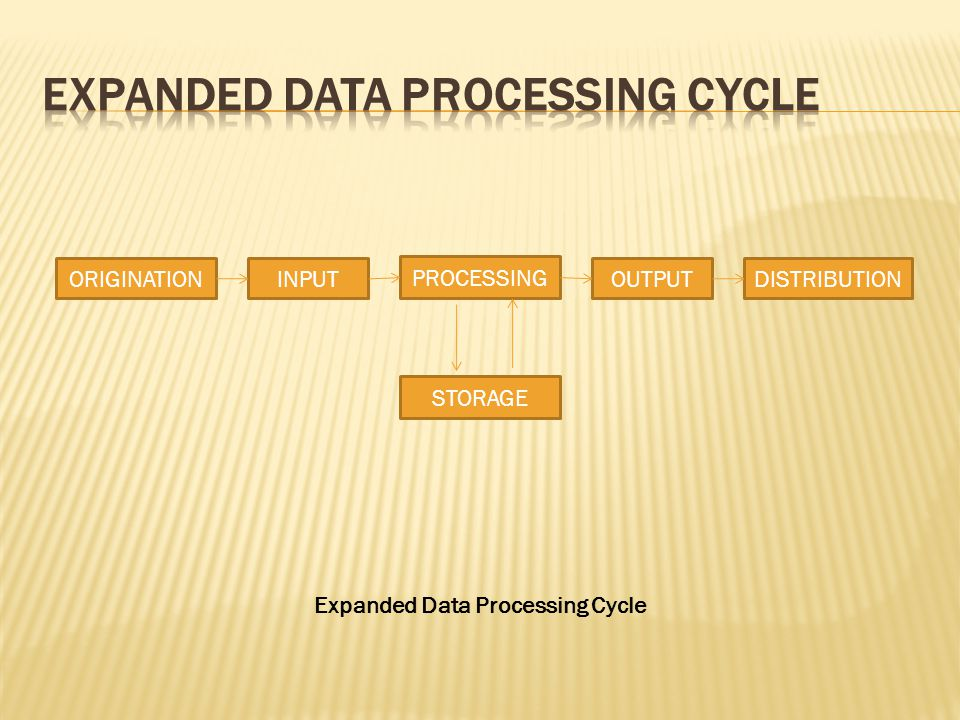INPUT PROCESSING OUTPUT Expanded Data Processing Cycle ORIGINATIONDISTRIBUTION STORAGE