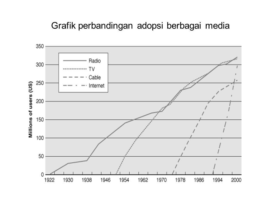 Grafik perbandingan adopsi berbagai media