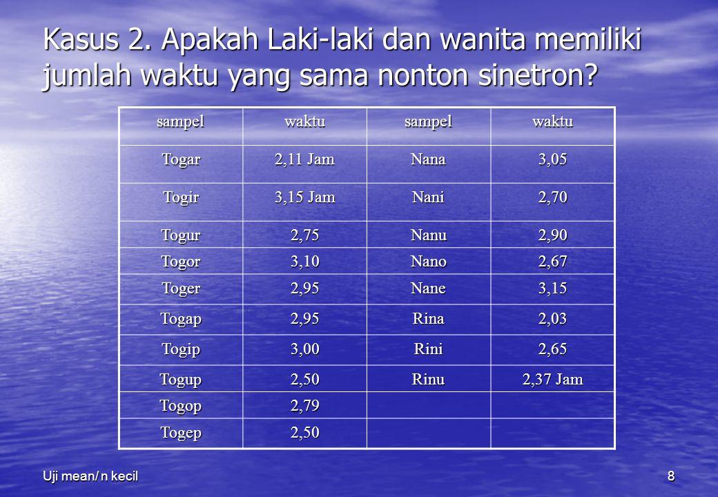 Uji mean/ n kecil8 Kasus 2. Apakah Laki-laki dan wanita memiliki jumlah waktu yang sama nonton sinetron? sampelwaktusampelwaktu Togar 2,11 Jam Nana3,0