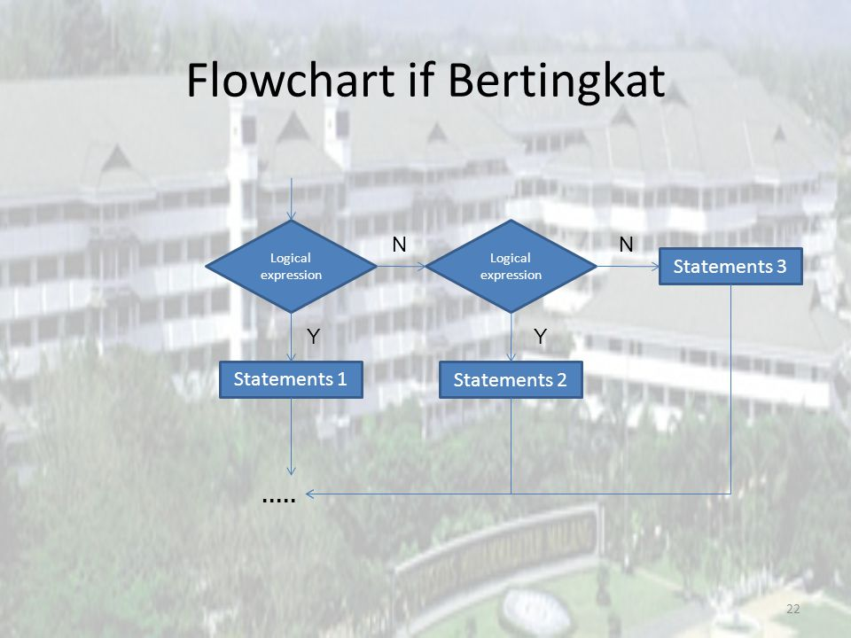 Flowchart if Bertingkat 22 Logical expression Statements 1.....