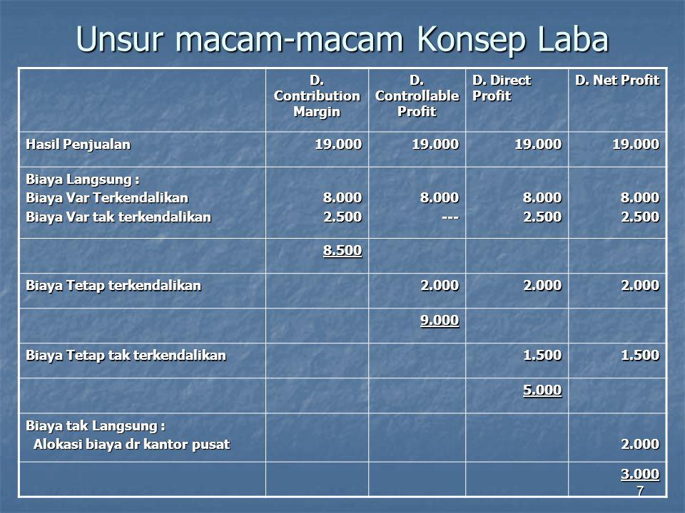 7 Unsur macam-macam Konsep Laba D. Contribution Margin D. Controllable Profit D. Direct Profit D. Net Profit Hasil Penjualan 19.00019.00019.00019.000
