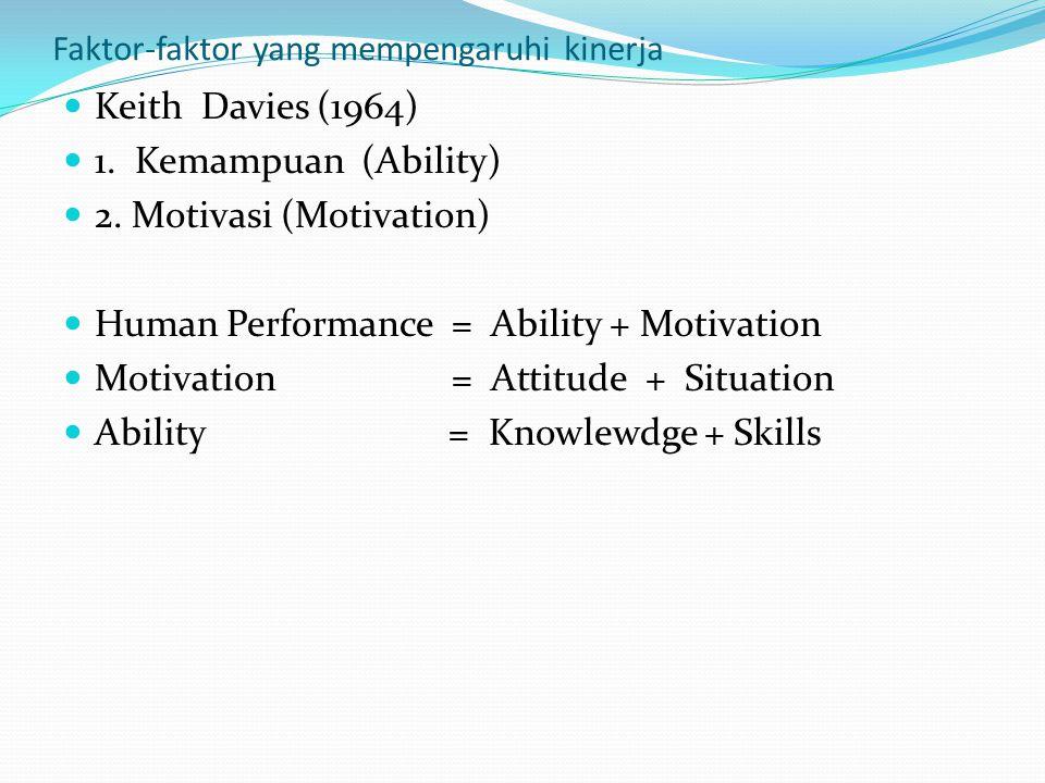 Faktor-faktor yang mempengaruhi kinerja Keith Davies (1964) 1. Kemampuan (Ability) 2. Motivasi (Motivation) Human Performance = Ability + Motivation M
