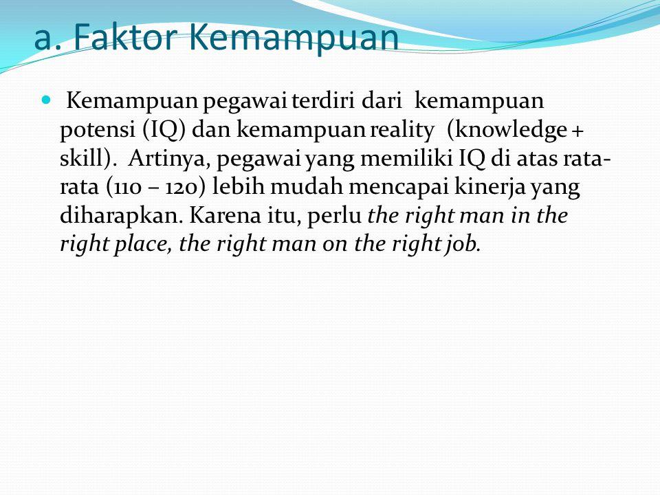 a. Faktor Kemampuan Kemampuan pegawai terdiri dari kemampuan potensi (IQ) dan kemampuan reality (knowledge + skill). Artinya, pegawai yang memiliki IQ