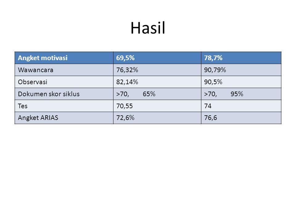 Hasil Angket motivasi69,5%78,7% Wawancara76,32%90,79% Observasi82,14%90,5% Dokumen skor siklus>70, 65%>70, 95% Tes70,5574 Angket ARIAS72,6%76,6