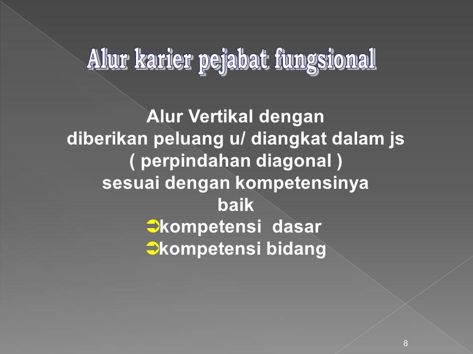 8 Alur Vertikal dengan diberikan peluang u/ diangkat dalam js ( perpindahan diagonal ) sesuai dengan kompetensinya baik  kompetensi dasar  kompetensi bidang