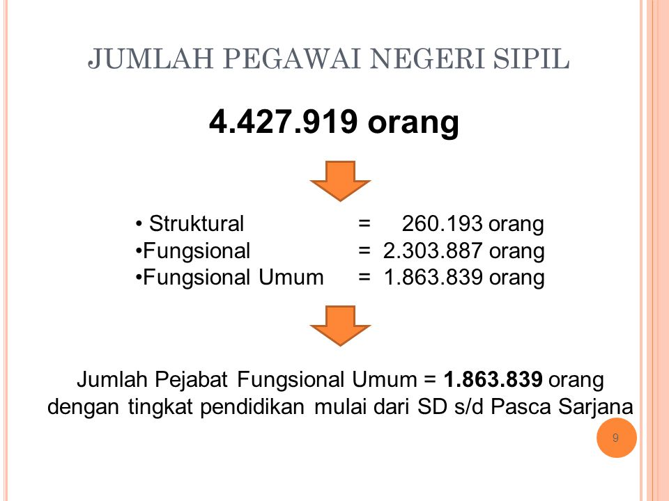 JUMLAH PEGAWAI NEGERI SIPIL 4.427.919 orang Jumlah Pejabat Fungsional Umum = 1.863.839 orang dengan tingkat pendidikan mulai dari SD s/d Pasca Sarjana Struktural Fungsional Fungsional Umum = 260.193 orang = 2.303.887 orang = 1.863.839 orang 9