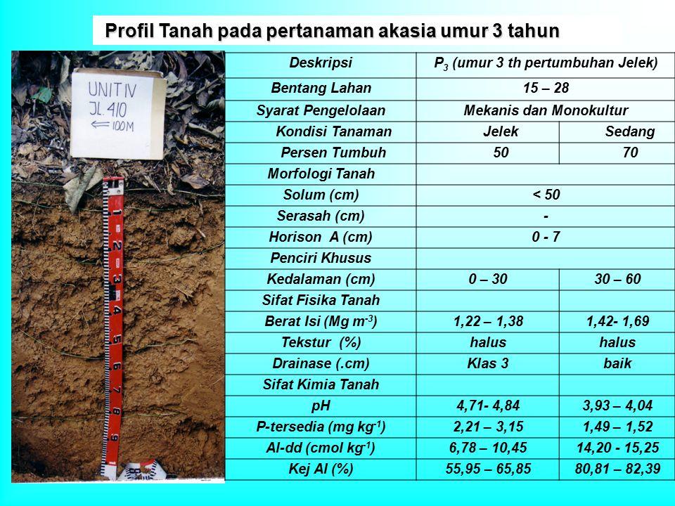 Profil Tanah pada pertanaman akasia umur 3 tahun Profil Tanah pada pertanaman akasia umur 3 tahun DeskripsiP 3 (umur 3 th pertumbuhan Jelek) Bentang L