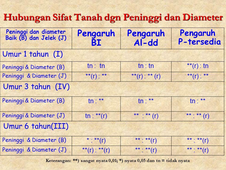 Hubungan Sifat Tanah dgn Peninggi dan Diameter Peninggi dan diameter Baik (B) dan Jelek (J) Pengaruh BI Pengaruh Al-dd Pengaruh P-tersedia Umur 1 tahu