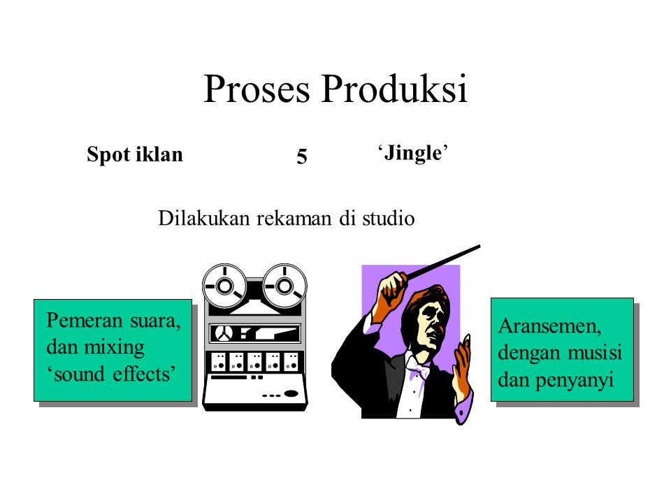 Proses Produksi Spot iklan 'Jingle' Dilakukan rekaman di studio Pemeran suara, dan mixing 'sound effects' Aransemen, dengan musisi dan penyanyi 5