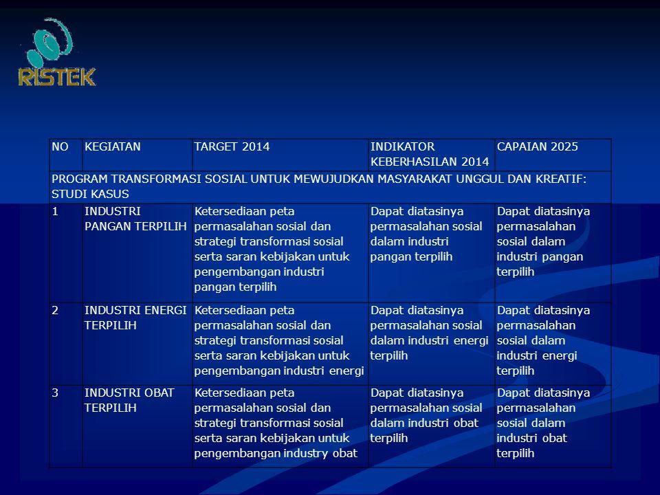 NOKEGIATANTARGET 2014 INDIKATOR KEBERHASILAN 2014 CAPAIAN 2025 PROGRAM TRANSFORMASI SOSIAL UNTUK MEWUJUDKAN MASYARAKAT UNGGUL DAN KREATIF: STUDI KASUS 1 INDUSTRI PANGAN TERPILIH Ketersediaan peta permasalahan sosial dan strategi transformasi sosial serta saran kebijakan untuk pengembangan industri pangan terpilih Dapat diatasinya permasalahan sosial dalam industri pangan terpilih 2 INDUSTRI ENERGI TERPILIH Ketersediaan peta permasalahan sosial dan strategi transformasi sosial serta saran kebijakan untuk pengembangan industri energi Dapat diatasinya permasalahan sosial dalam industri energi terpilih 3INDUSTRI OBAT TERPILIH Ketersediaan peta permasalahan sosial dan strategi transformasi sosial serta saran kebijakan untuk pengembangan industry obat Dapat diatasinya permasalahan sosial dalam industri obat terpilih