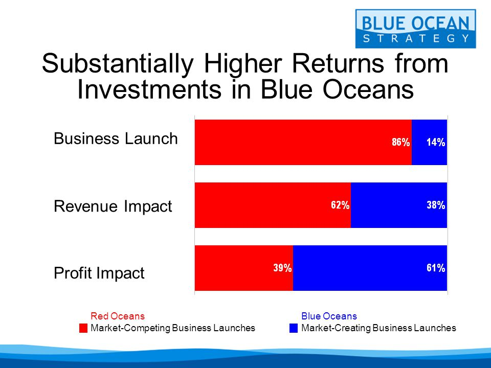 Substantially Higher Returns from Investments in Blue Oceans Business Launch Revenue Impact Profit Impact Red Oceans Market-Competing Business Launches Blue Oceans Market-Creating Business Launches