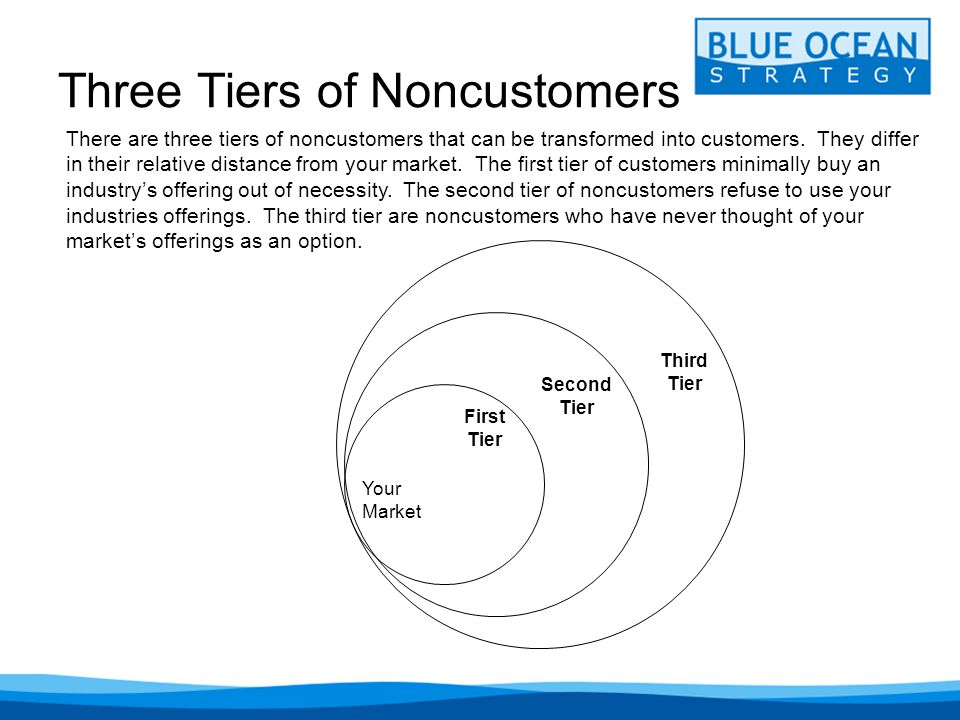Three Tiers of Noncustomers There are three tiers of noncustomers that can be transformed into customers.