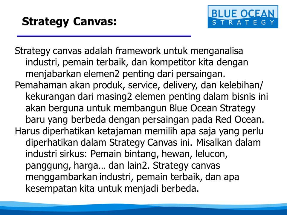 Strategy Canvas: Strategy canvas adalah framework untuk menganalisa industri, pemain terbaik, dan kompetitor kita dengan menjabarkan elemen2 penting d