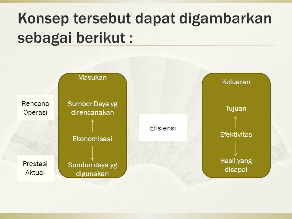 Konsep tersebut dapat digambarkan sebagai berikut : Masukan Sumber Daya yg direncanakan Ekonomisasi Sumber daya yg digunakan Keluaran Tujuan Efektivitas Hasil yang dicapai Efisiensi Rencana Operasi Prestasi Aktual