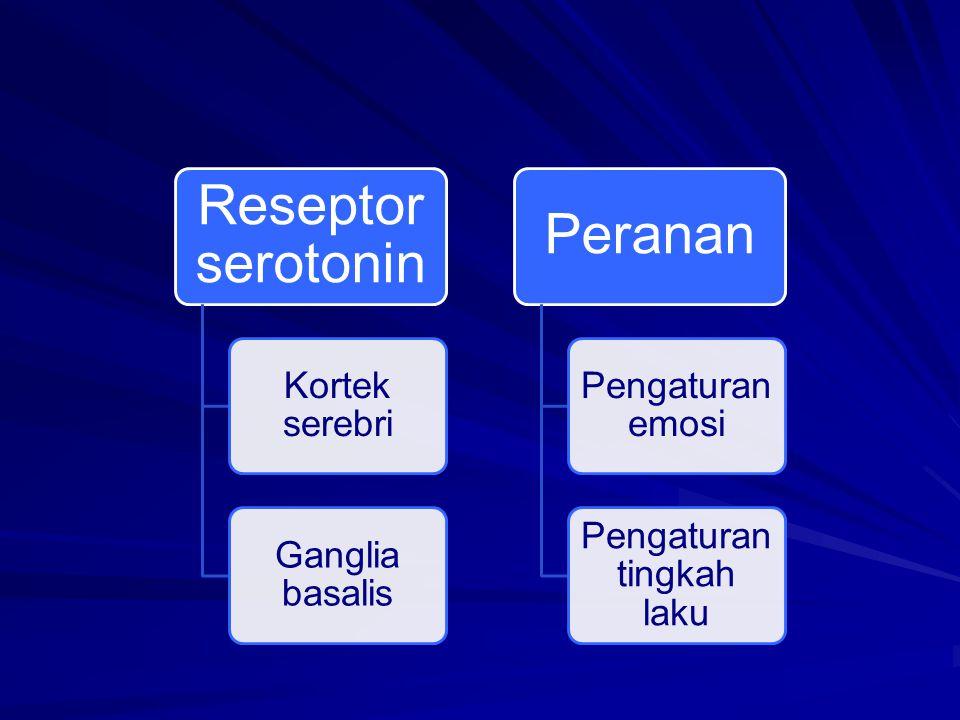 Reseptor serotonin Kortek serebri Ganglia basalis Peranan Pengaturan emosi Pengaturan tingkah laku