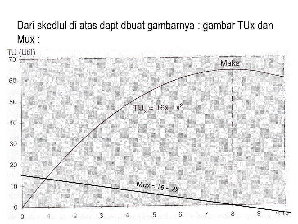 Dari skedlul di atas dapt dbuat gambarnya : gambar TUx dan Mux : Mux = 16 – 2X 19