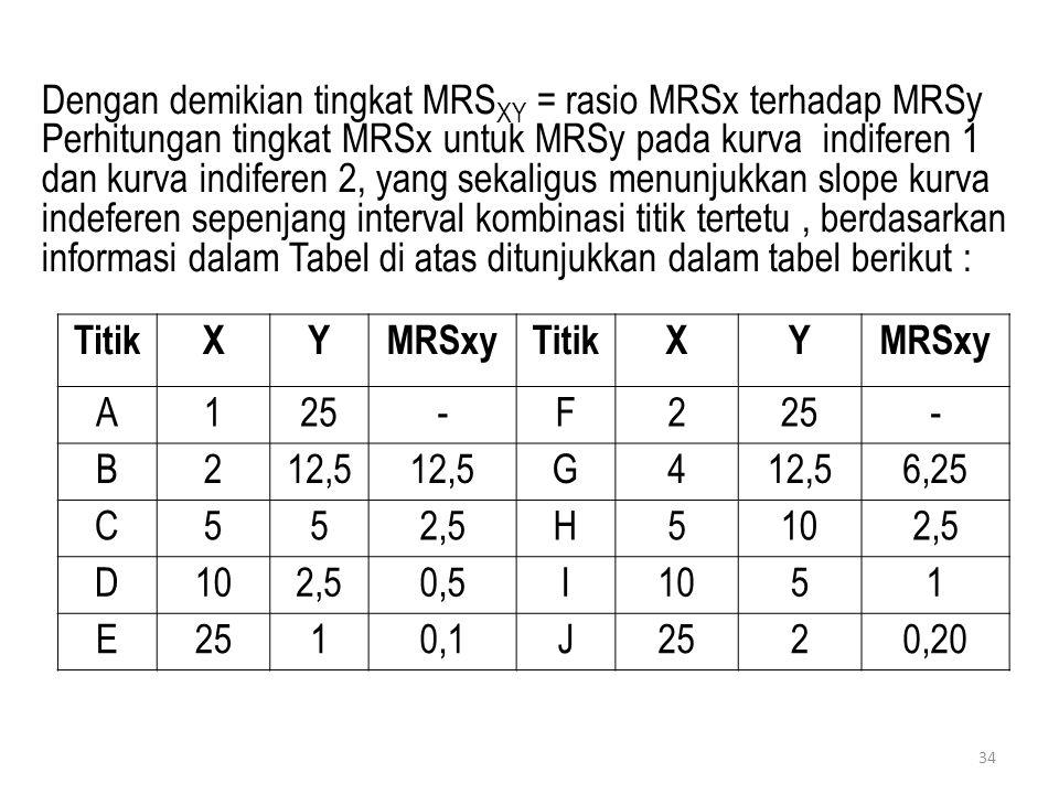 Dengan demikian tingkat MRS XY = rasio MRSx terhadap MRSy Perhitungan tingkat MRSx untuk MRSy pada kurva indiferen 1 dan kurva indiferen 2, yang sekal
